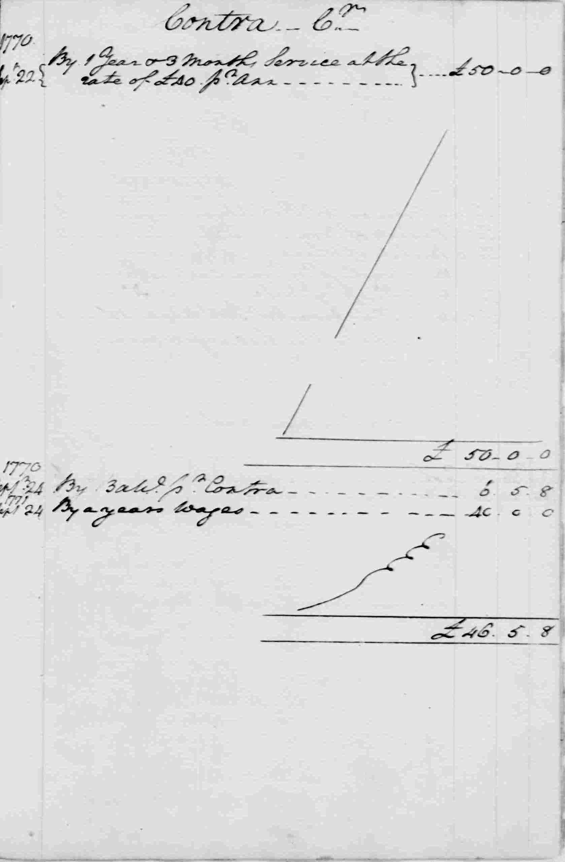 Ledger A, folio 294, right side