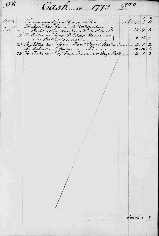 Ledger B, folio 98, left side