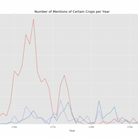 Mentions of Certain Crops per Year
