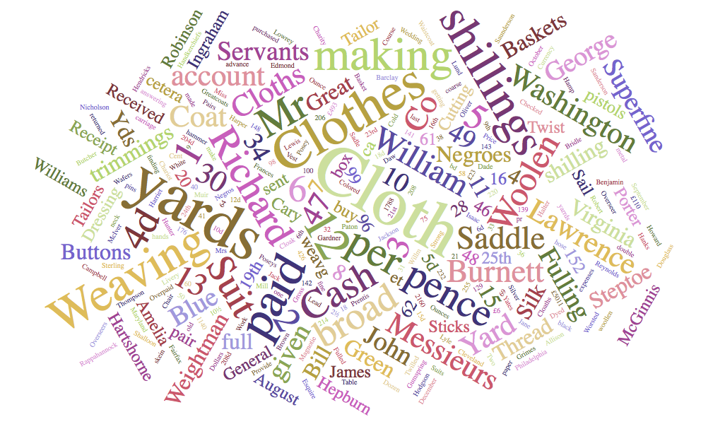 cloth word cloud