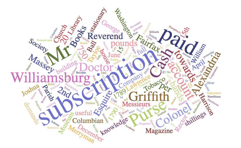 subscription word cloud